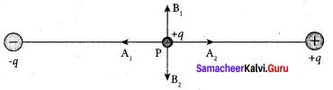 Physics Class 12 Samacheer Kalvi Solutions Chapter 1 Electrostatics