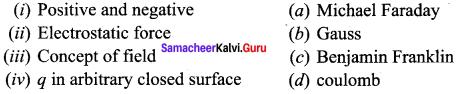 Samacheer Kalvi 12th Physics Solutions Chapter 1 Electrostatics-121