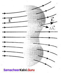 Samacheer Kalvi 12th Physics Solutions Chapter 1 Electrostatics-129