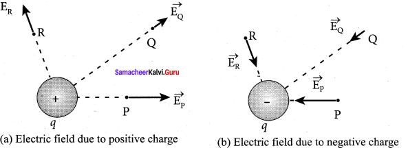 Samacheer Kalvi Physics 12th Solutions Chapter 1 Electrostatics