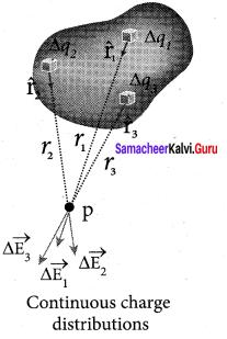 Samacheer Kalvi Class 12 Physics Solutions Chapter 1 Electrostatics