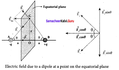 Samacheer Kalvi 12th Physics Solutions Chapter 1 Electrostatics-29