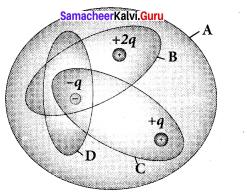 Samacheer Kalvi Guru 12th Physics Solutions Chapter 1 Electrostatics