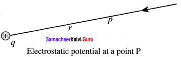 Samacheer Kalvi 12th Physics Solutions Chapter 1 Electrostatics-34