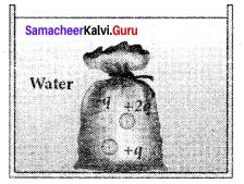Samacheer Kalvi 12th Physics Solutions Chapter 1 Electrostatics