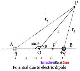 Samacheer Kalvi 12th Physics Solutions Chapter 1 Electrostatics-41