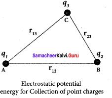 Samacheer Kalvi 12th Physics Solutions Chapter 1 Electrostatics-44