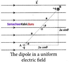 Samacheer Kalvi 12th Physics Solutions Chapter 1 Electrostatics-47