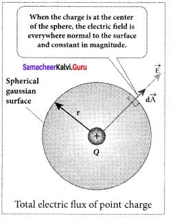 Samacheer Kalvi 12th Physics Solutions Chapter 1 Electrostatics-49