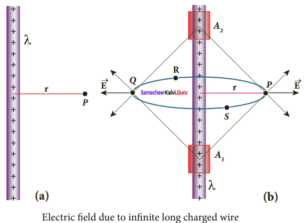 Samacheer Kalvi 12th Physics Solutions Chapter 1 Electrostatics-50