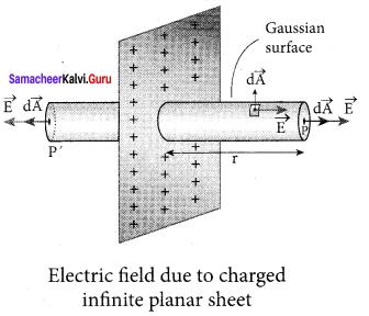 Samacheer Kalvi 12th Physics Solutions Chapter 1 Electrostatics-57