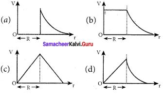 Class 12 Physics Samacheer Kalvi Solutions Chapter 1 Electrostatics