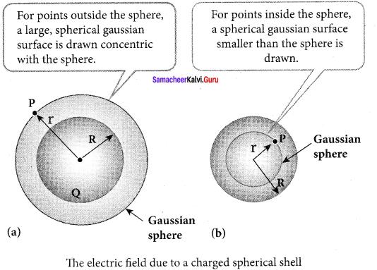 Samacheer Kalvi 12th Physics Solutions Chapter 1 Electrostatics-62