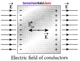Samacheer Kalvi 12th Physics Solutions Chapter 1 Electrostatics-66