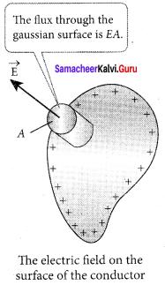 Samacheer Kalvi 12th Physics Solutions Chapter 1 Electrostatics-68