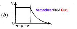 12th Physics 1st Chapter Samacheer Kalvi Electrostatics