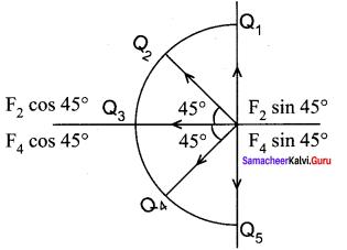 Samacheer Kalvi 12th Physics Solutions Chapter 1 Electrostatics-82