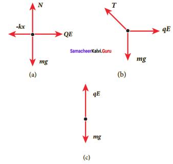 Samacheer-Kalvi-12th-Physics-Solutions-Chapter-1-Electrostatics-85-1