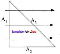 Samacheer Kalvi 12th Physics Solutions Chapter 1 Electrostatics-88