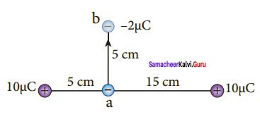 Samacheer Kalvi 12th Physics Solutions Chapter 1 Electrostatics-93