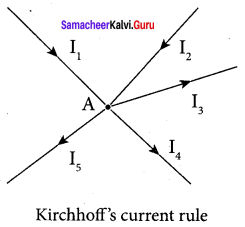 12th Samacheer Physics Solutions Chapter 2 Current Electricity