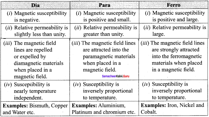 Samacheer Kalvi 12th Physics Solutions Chapter 3 Magnetism and Magnetic Effects of Electric Current-15