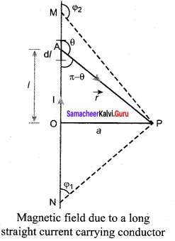 Samacheer Kalvi 12th Physics Solutions Chapter 3 Magnetism and Magnetic Effects of Electric Current-17