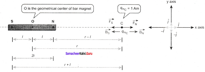 Samacheer Kalvi 12th Physics Solutions Chapter 3 Magnetism and Magnetic Effects of Electric Current-28