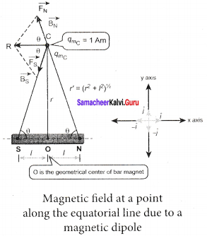 Samacheer Kalvi 12th Physics Solutions Chapter 3 Magnetism and Magnetic Effects of Electric Current-32