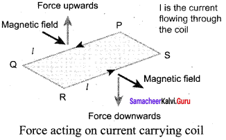 Samacheer Kalvi 12th Physics Solutions Chapter 3 Magnetism and Magnetic Effects of Electric Current-46