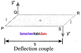 Samacheer Kalvi 12th Physics Solutions Chapter 3 Magnetism and Magnetic Effects of Electric Current-47