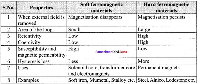 Samacheer Kalvi 12th Physics Solutions Chapter 3 Magnetism and Magnetic Effects of Electric Current-79
