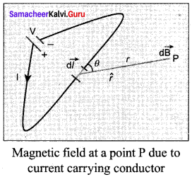 Samacheer Kalvi 12th Physics Solutions Chapter 3 Magnetism and Magnetic Effects of Electric Current-80