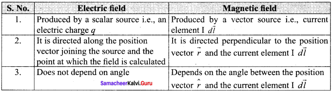 Samacheer Kalvi 12th Physics Solutions Chapter 3 Magnetism and Magnetic Effects of Electric Current-81