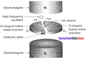 Samacheer Kalvi 12th Physics Solutions Chapter 3 Magnetism and Magnetic Effects of Electric Current-q8