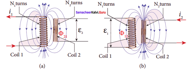 Samacheer Kalvi 12th Physics Solutions Chapter 4 Electromagnetic Induction and Alternating Current-23