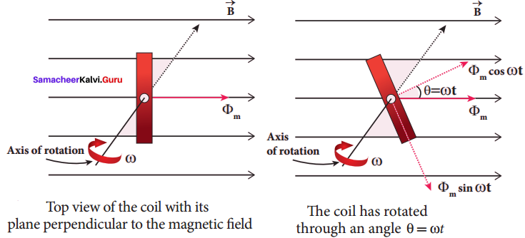 Samacheer Kalvi 12th Physics Solutions Chapter 4 Electromagnetic Induction and Alternating Current-28