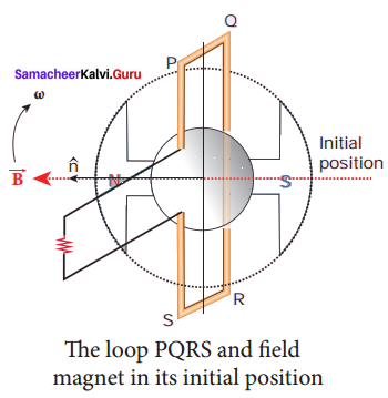 Samacheer Kalvi 12th Physics Solutions Chapter 4 Electromagnetic Induction and Alternating Current-33