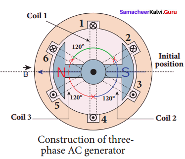 Samacheer Kalvi 12th Physics Solutions Chapter 4 Electromagnetic Induction and Alternating Current-35