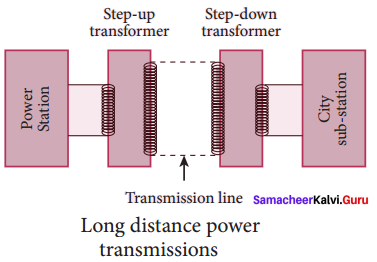 Samacheer Kalvi 12th Physics Solutions Chapter 4 Electromagnetic Induction and Alternating Current-38