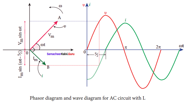 Samacheer Kalvi 12th Physics Solutions Chapter 4 Electromagnetic Induction and Alternating Current-41