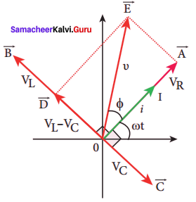 Samacheer Kalvi 12th Physics Solutions Chapter 4 Electromagnetic Induction and Alternating Current-44