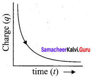Samacheer Kalvi 12th Physics Solutions Chapter 4 Electromagnetic Induction and Alternating Current-73