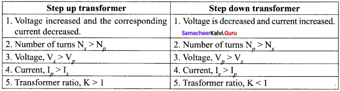 Samacheer Kalvi 12th Physics Solutions Chapter 4 Electromagnetic Induction and Alternating Current-86