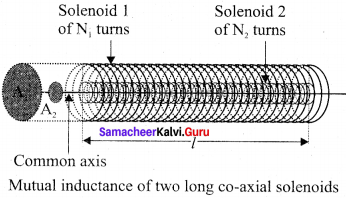 Samacheer Kalvi 12th Physics Solutions Chapter 4 Electromagnetic Induction and Alternating Current-88