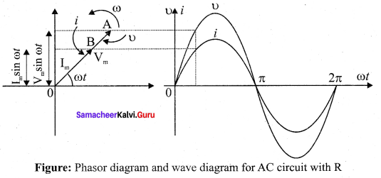 Samacheer Kalvi 12th Physics Solutions Chapter 4 Electromagnetic Induction and Alternating Current-92