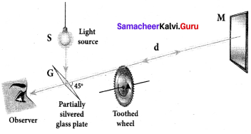 Samacheer Kalvi 12th Physics Solutions Chapter 6 Optics-15