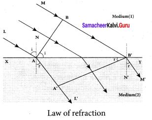 Samacheer Kalvi 12th Physics Solutions Chapter 6 Optics-30