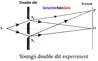 Samacheer Kalvi 12th Physics Solutions Chapter 6 Optics-32