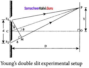 Samacheer Kalvi 12th Physics Solutions Chapter 6 Optics-33
